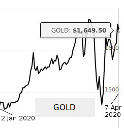 Graph showing gold prices during coronavirus