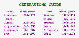 Guide to the various generations